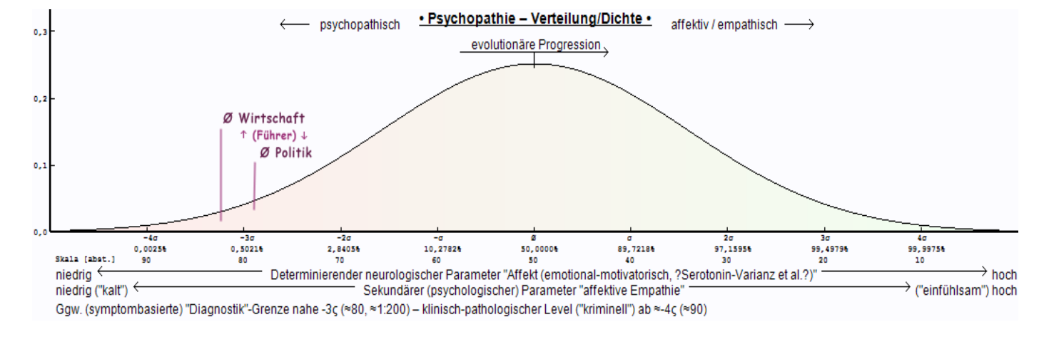 Diagramm Psychopathie - Empathie